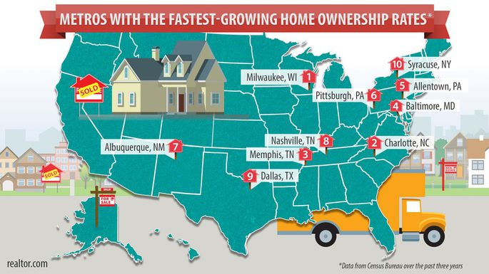 fastest growing homeowner rate cities