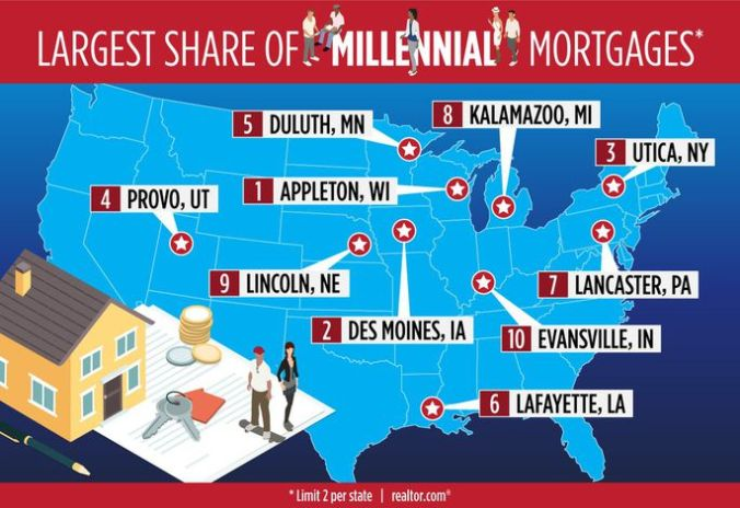 mortgage share to millennials