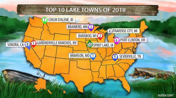 top 10 lake towns 2018