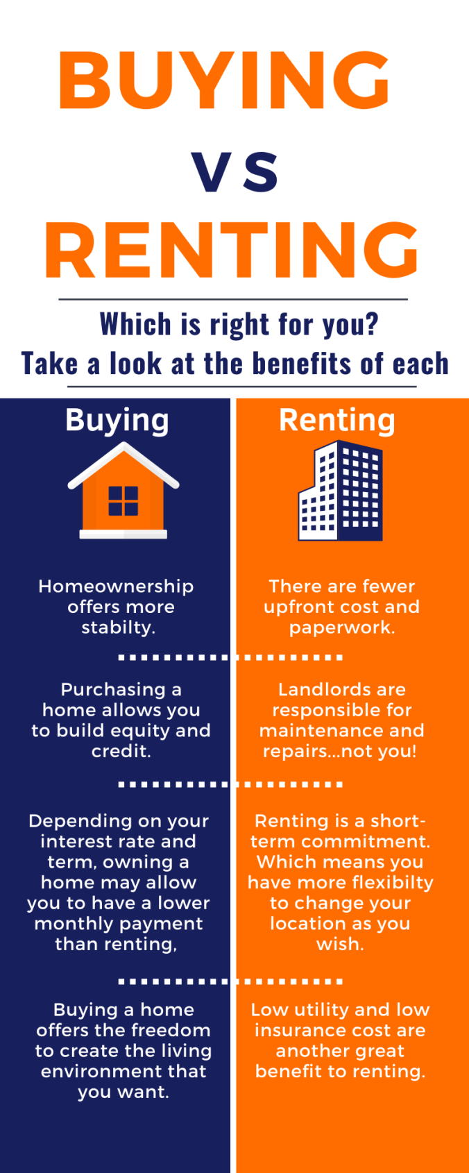 Buying vs Renting blog